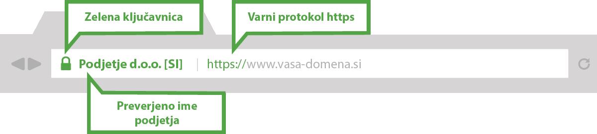 Izgled zaupanja vredne spletne strani z razširjenim SSL certifikatom